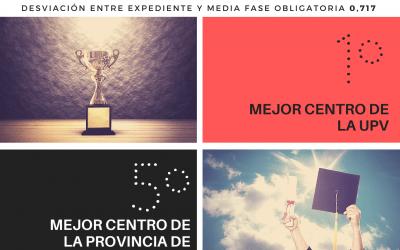 PAU 2021: Los Naranjos, el mejor centro de la UPV y La Safor